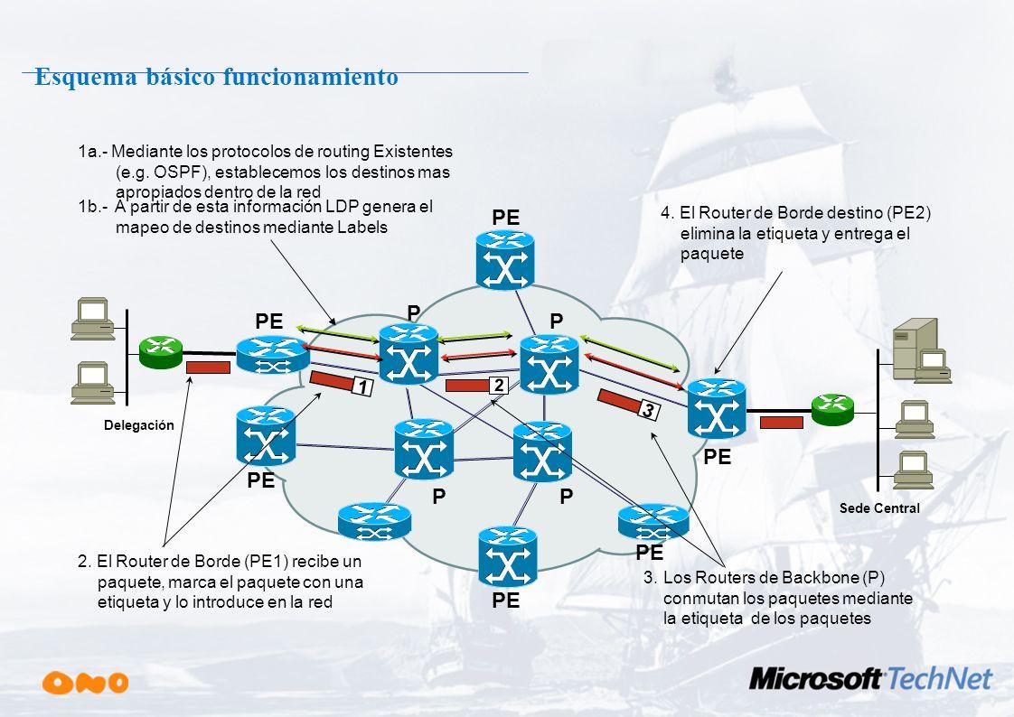 Indice ¿Quién es ONO? Evolución de las VPNs –VPNs de Nivel 2 –VPNs de Nivel 3. IPSec VPNs Seguras con MPLS Hosting de Aplicaciones con MPLS Soluciones