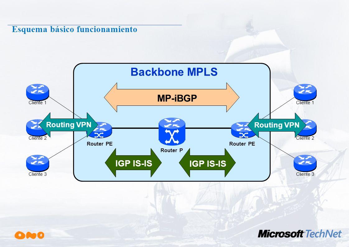Esquema básico funcionamiento 3.Los Routers de Backbone (P) conmutan los paquetes mediante la etiqueta de los paquetes 2. El Router de Borde (PE1) rec