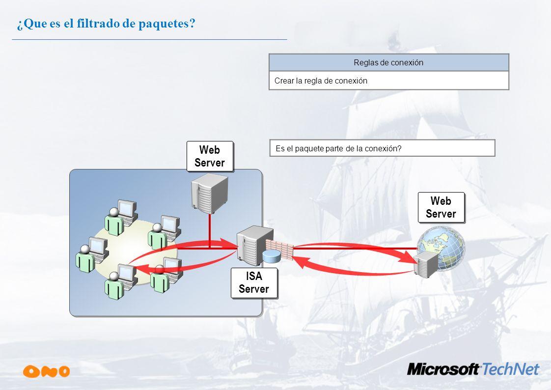Web Server ISA Server Packet Filter Packet Filter ¿Que es el filtrado de paquetes? Está … lá dirección fuente permitida? lá dirección destino permitid