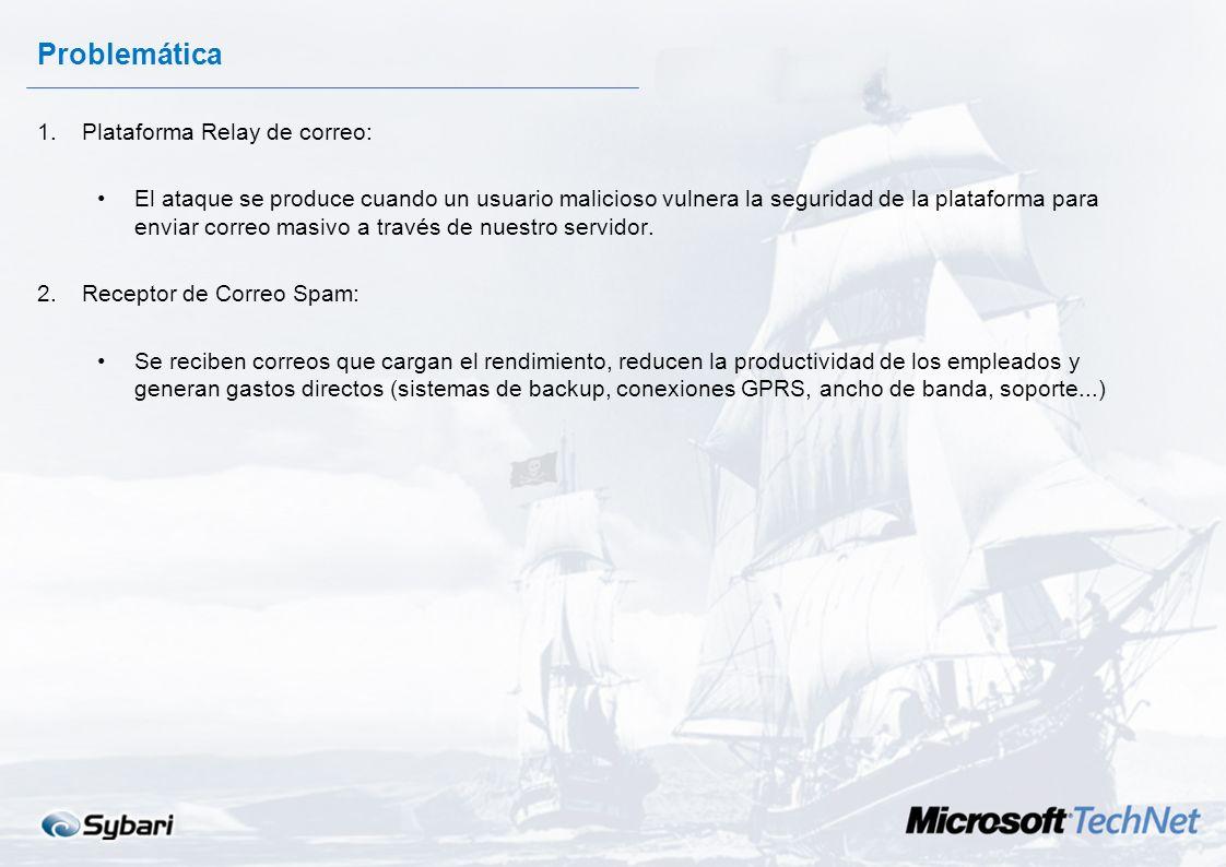 Filtros AntiSpam en MS Exchange Server 2003 Con la participación de: y Jacobo Crespo Sybari Software