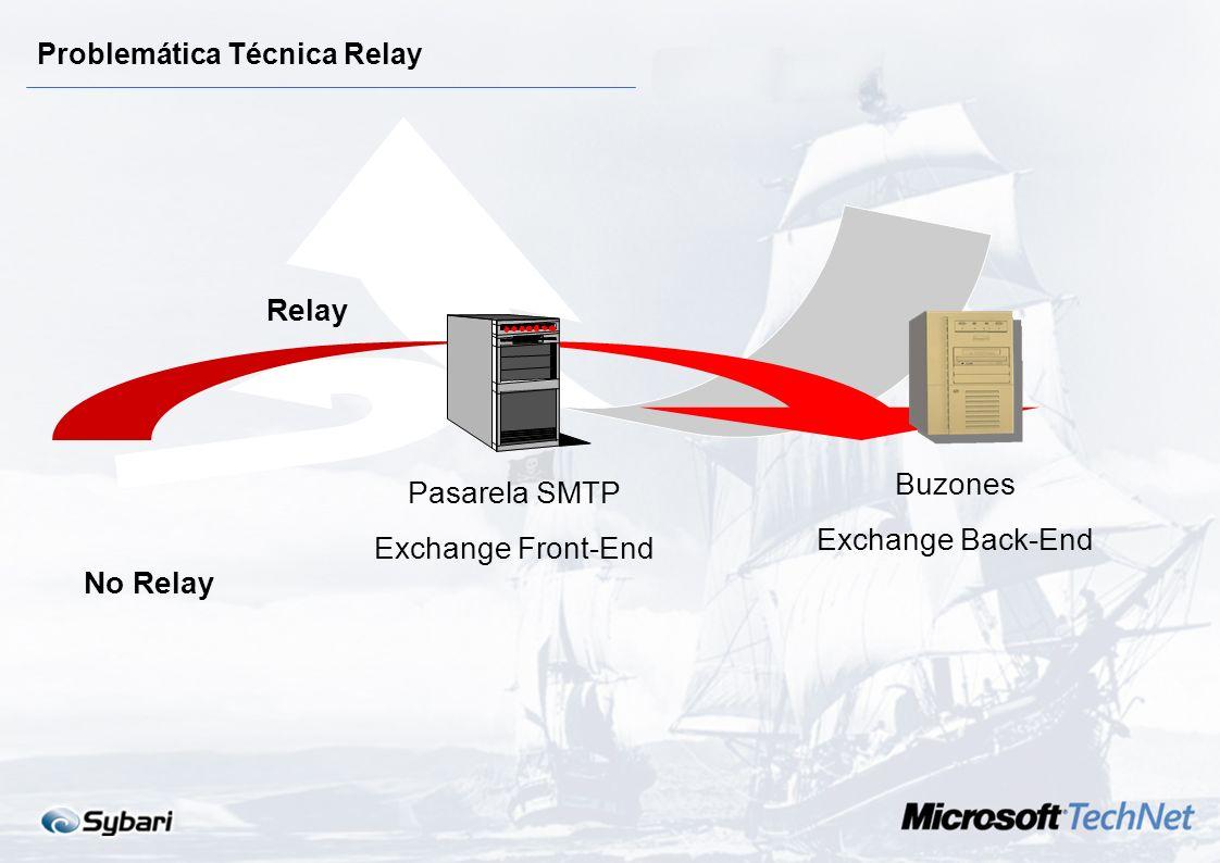 Problemática 1.Plataforma Relay de correo: El ataque se produce cuando un usuario malicioso vulnera la seguridad de la plataforma para enviar correo m