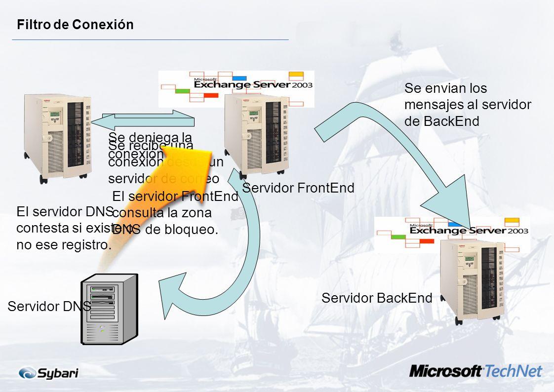 Soluciones Exchange 2003 1.Filtros de Conexión Exchange Server 2003 comprueba en tiempo real si un servidor que está enviando correo está almacenado e