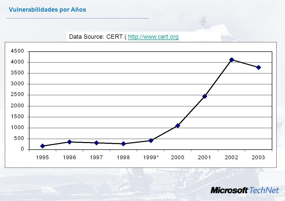Vulnerabilidades por Años Data Source: CERT ( http://www.cert.org)http://www.cert.org