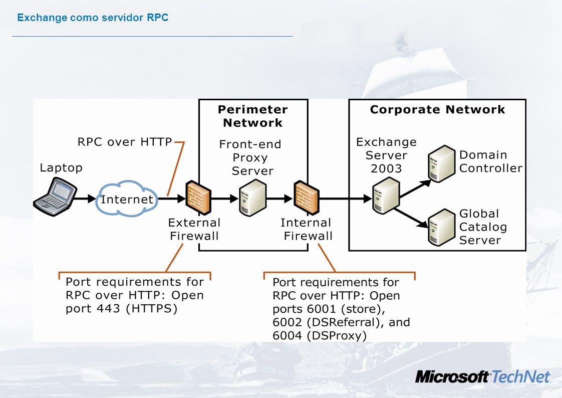 Exchange Exchange soporta el servicio RPC sobre HTTPS. Puede integrarse en la arquitectura Front – End / Back – End. El servidor Front – End podría fu