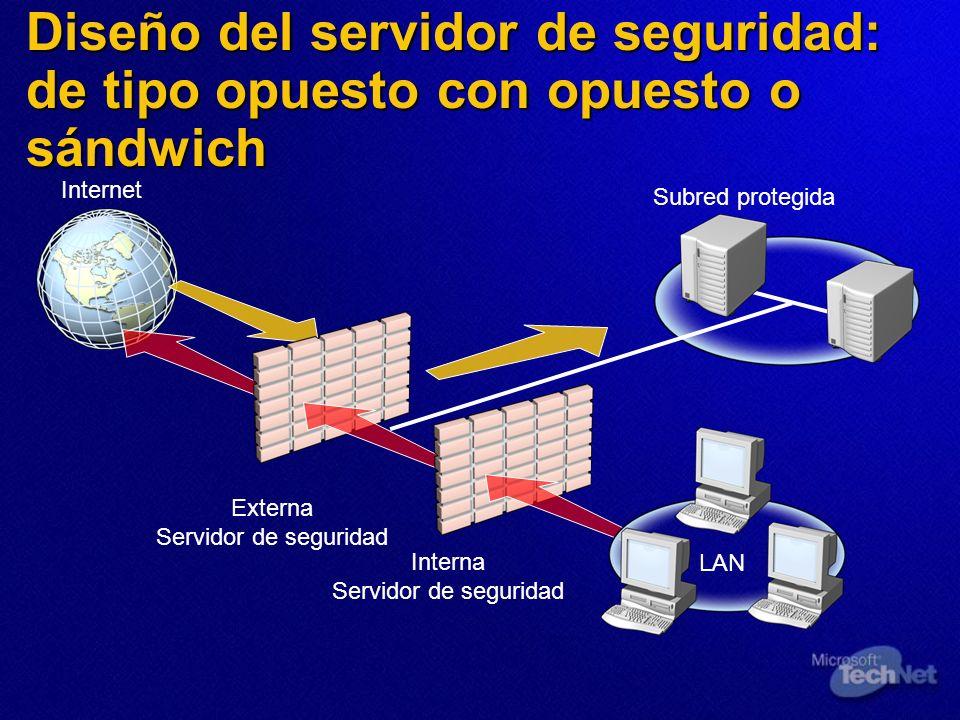 Diseño del servidor de seguridad: de tipo opuesto con opuesto o sándwich Internet Externa Servidor de seguridad LAN Interna Servidor de seguridad Subr