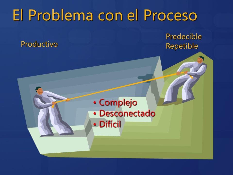 Cobertura de CMMI en TFS Nivel 0: Proceso incompleto Nivel 1: Proceso realizado No hay control de proceso.