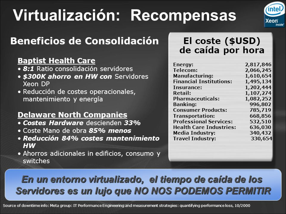 Virtualización: Recompensas Beneficios de Consolidación Baptist Health Care 8:1 Ratio consolidación servidores $300K ahorro en HW con Servidores Xeon DP Reducción de costes operacionales, mantenimiento y energía Delaware North Companies Costes Hardware descienden 33% Coste Mano de obra 85% menos Reducción 84% costes mantenimiento HW Ahorros adicionales in edificios, consumo y switches Source of downtime info: Meta group: IT Performance Engineering and measurement strategies: quantifying performance loss, 10/2000 En un entorno virtualizado, el tiempo de caída de los Servidores es un lujo que NO NOS PODEMOS PERMITIR Energy:2,817,846 Telecom:2,066,245 Manufacturing:1,610,654 Financial Institutions:1,495,134 Insurance: 1,202,444 Retail: 1,107,274 Pharmaceuticals: 1,082,252 Banking: 996,802 Consumer Products: 785,719 Transportation: 668,856 Professional Services: 532,510 Health Care Industries: 636,030 Media Industry: 340,432 Travel Industry: 330,654 El coste ($USD) de caída por hora