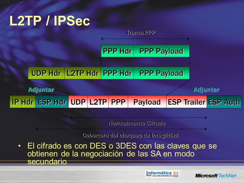L2TP / IPSec ESP Trailer IP Hdr UDPL2TPPayload ESP Hdr ESP Auth Normalmente Cifrado Cobertura del chequeo de Integridad AdjuntarAdjuntar PPP UDP Hdr L