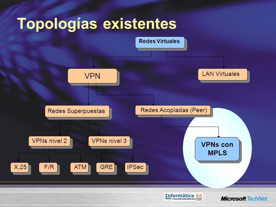 Topologías existentes Redes Virtuales VPN LAN Virtuales Redes Acopladas (Peer) VPNs con MPLS GRE VPNs nivel 3 IPSec Redes Superpuestas VPNs nivel 2 AT