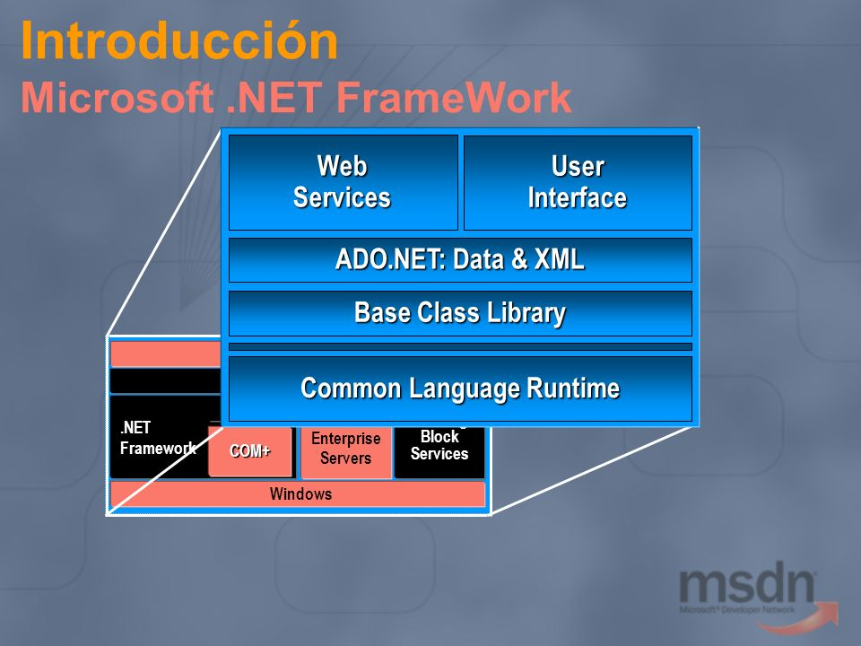 Introducción Microsoft.NET FrameWork.NETFramework Internet COM+ Orchestration Orchestration Windows.NET Enterprise ServersBuildingBlockServices Visual