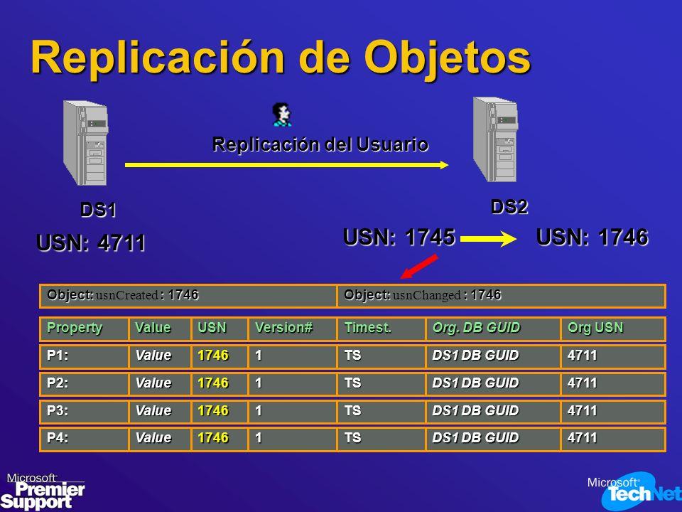 USN: 4711 Replicación del Usuario DS1 DS2 USN: 1745 USN: 1746 P1:1746 Version# TSValue1 Org. DB GUID 4711 DS1 DB GUID PropertyValueUSNTimest. Org USN