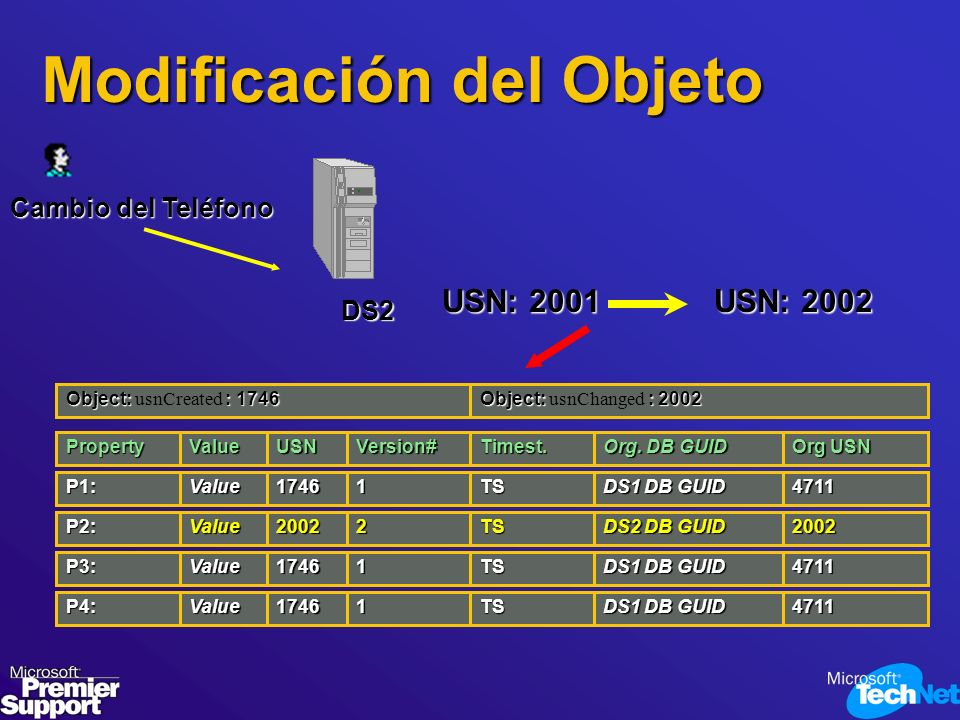 Cambio del Teléfono DS2 USN: 2001 USN: 2002 P1:1746 Version# TSValue1 Org. DB GUID 4711 DS1 DB GUID PropertyValueUSNTimest. Org USN P2:2002TSValue2200