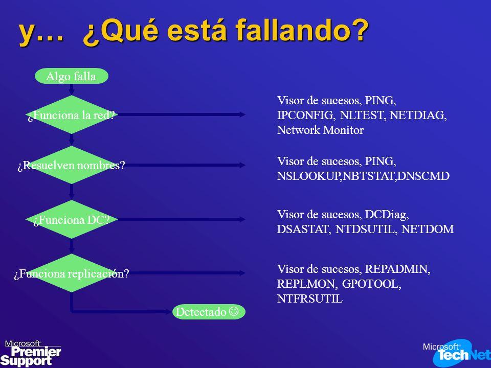 y… ¿Qué está fallando? Algo falla ¿Funciona la red? ¿Funciona DC? ¿Resuelven nombres? Visor de sucesos, PING, IPCONFIG, NLTEST, NETDIAG, Network Monit