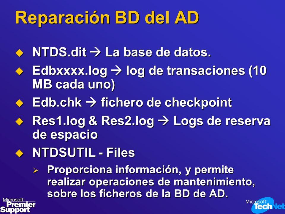 Reparación BD del AD NTDS.dit La base de datos. NTDS.dit La base de datos. Edbxxxx.log log de transaciones (10 MB cada uno) Edbxxxx.log log de transac