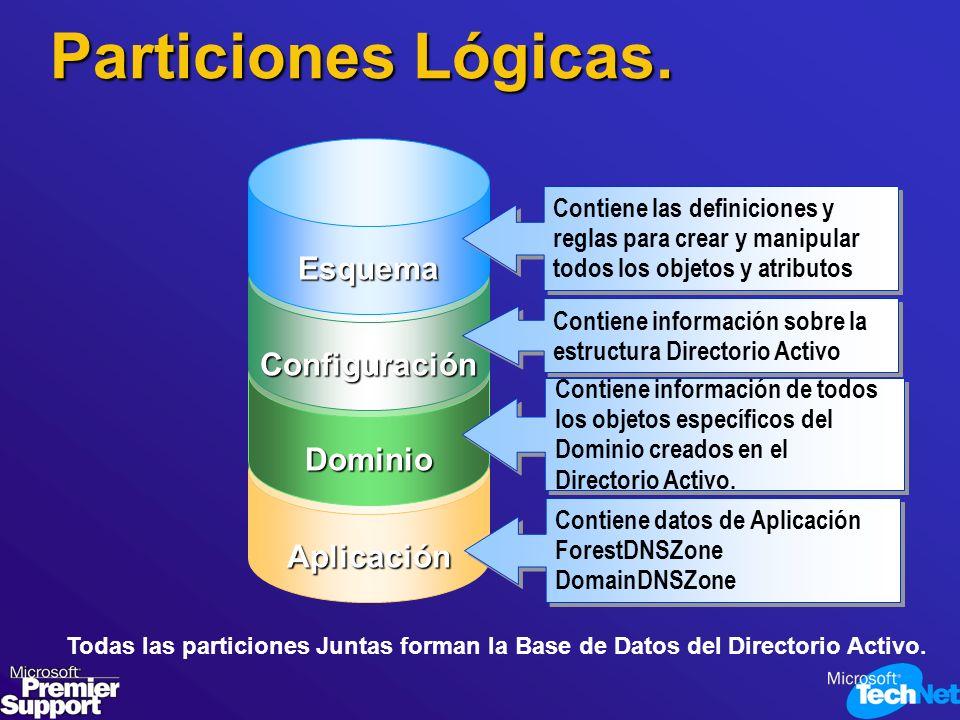 Particiones Lógicas. Aplicación Todas las particiones Juntas forman la Base de Datos del Directorio Activo. Dominio Configuración Esquema Contiene inf