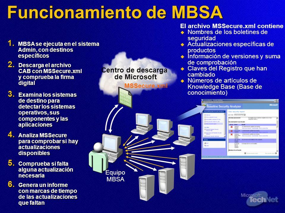 Funcionamiento de MBSA El archivo MSSecure.xml contiene Nombres de los boletines de seguridad Actualizaciones específicas de productos Información de