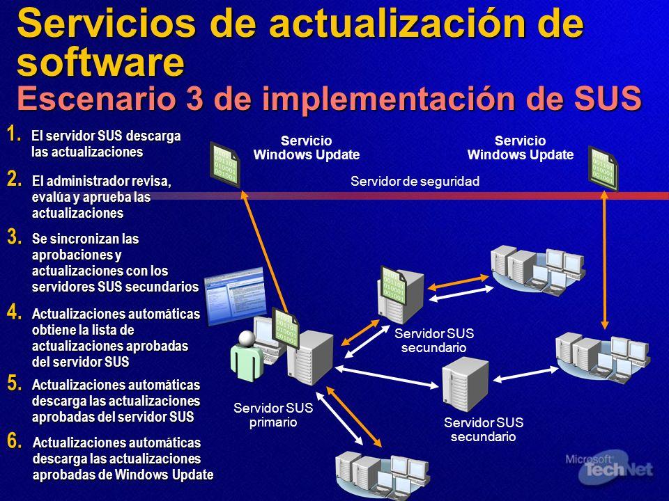 Servicios de actualización de software Escenario 3 de implementación de SUS Servidor SUS primario 1. El servidor SUS descarga las actualizaciones 3. S