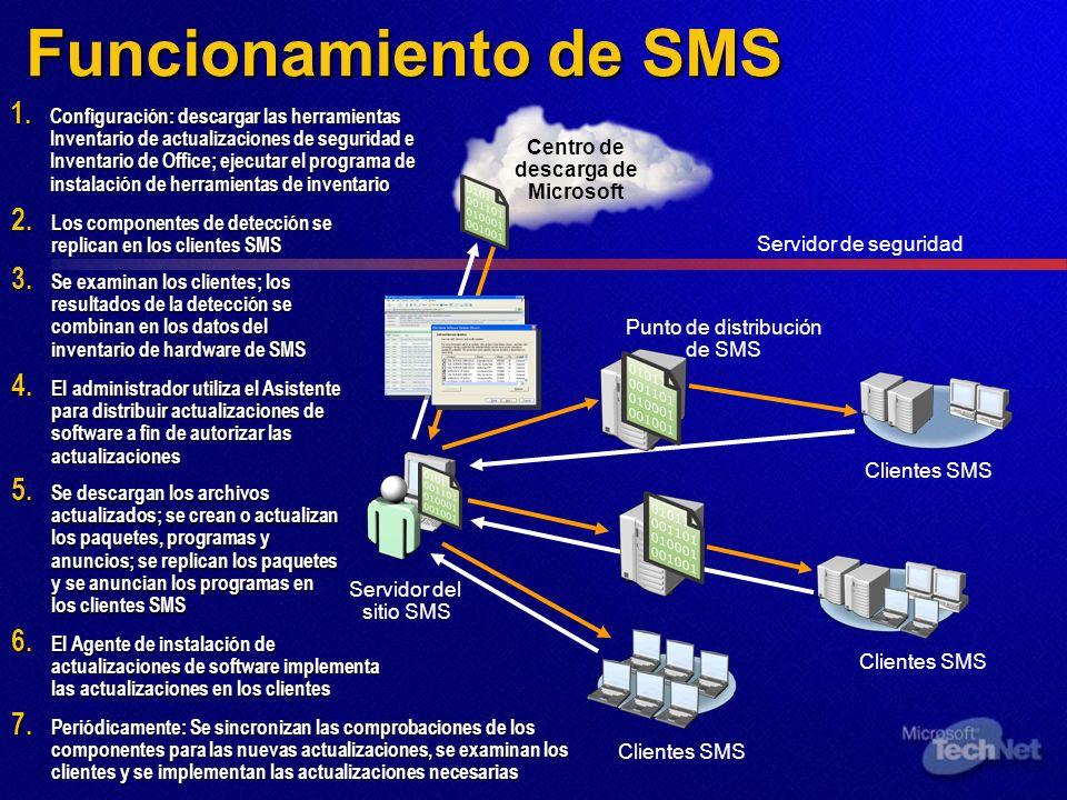 Funcionamiento de SMS 2. Los componentes de detección se replican en los clientes SMS 1. Configuración: descargar las herramientas Inventario de actua