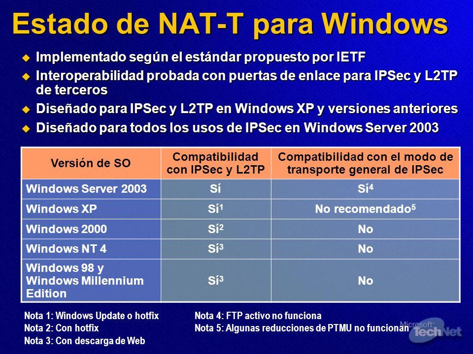 Estado de NAT-T para Windows Implementado según el estándar propuesto por IETF Implementado según el estándar propuesto por IETF Interoperabilidad pro