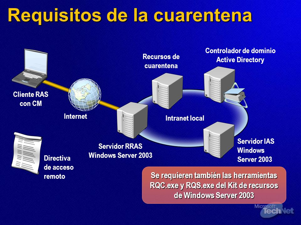 Requisitos de la cuarentena Intranet local Internet Cliente RAS con CM Servidor RRAS Windows Server 2003 Servidor IAS Windows Server 2003 Controlador