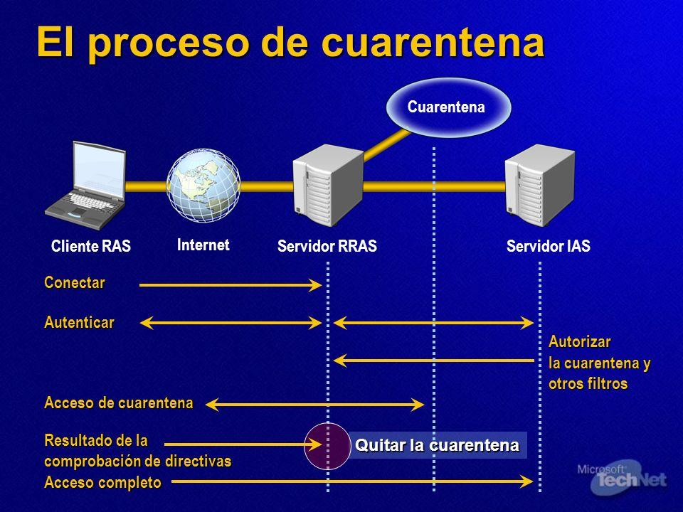 El proceso de cuarentena Internet Cuarentena Cliente RASServidor RRASServidor IAS Conectar Autenticar Resultado de la comprobación de directivas Acces