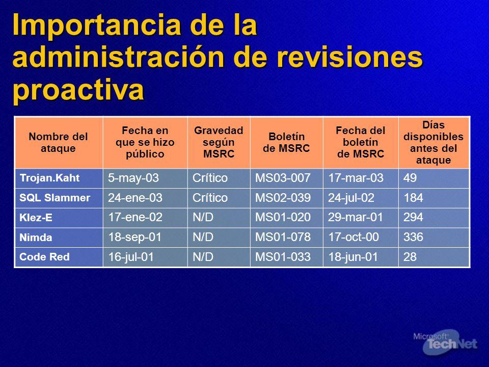 Importancia de la administración de revisiones proactiva Nombre del ataque Fecha en que se hizo público Gravedad según MSRC Boletín de MSRC Fecha del