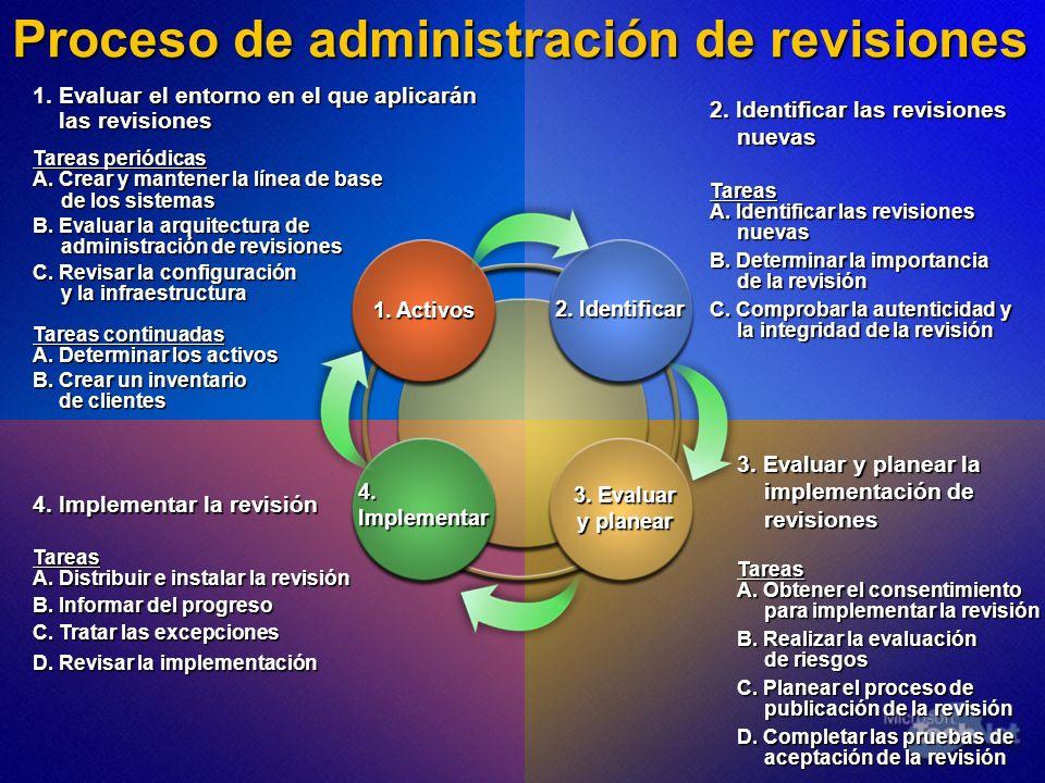 Proceso de administración de revisiones 1. Evaluar el entorno en el que aplicarán las revisiones Tareas periódicas A. Crear y mantener la línea de bas