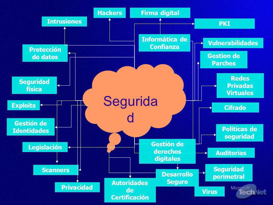 Tecnologías Microsoft para la protección de datos almacenados Confidencialidad Integridad Autenticación Disponibilidad Otros Tecnologías Microsoft para la protección de datos en transmisión Soluciones Windows Right Management Services Auth.