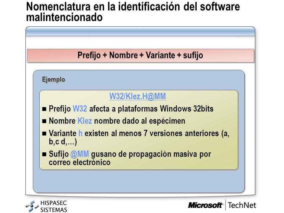 Prefijo + Nombre + Variante + sufijo W32/Klez.H@MM Prefijo W32 afecta a plataformas Windows 32bits Nombre Klez nombre dado al espécimen Variante h exi