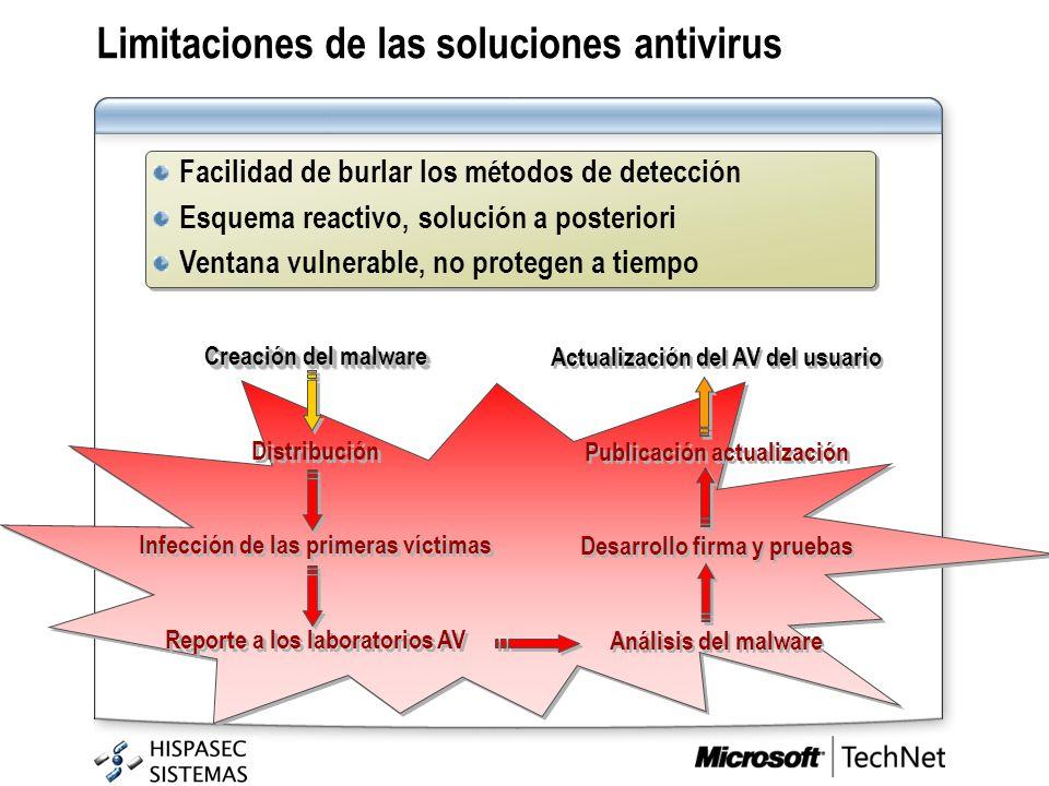 Facilidad de burlar los métodos de detección Esquema reactivo, solución a posteriori Ventana vulnerable, no protegen a tiempo Facilidad de burlar los