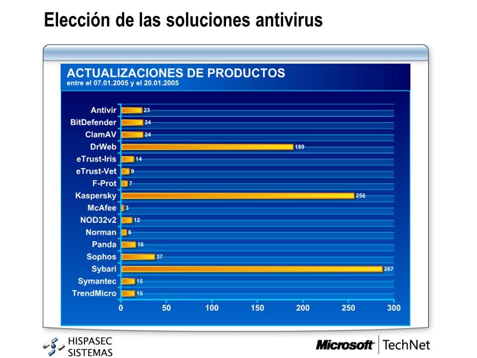 Elección de las soluciones antivirus