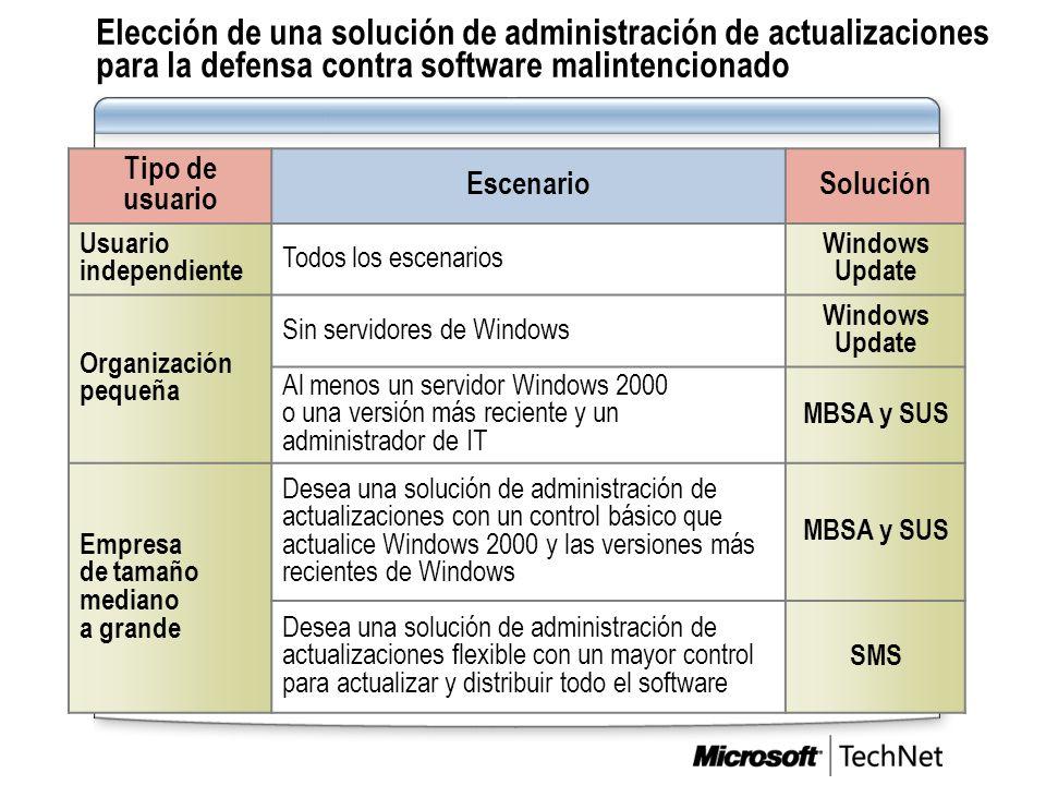 Elección de una solución de administración de actualizaciones para la defensa contra software malintencionado Tipo de usuario EscenarioSolución Usuari