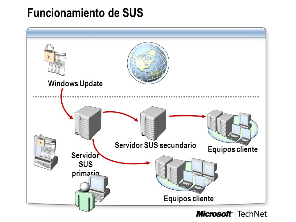 Funcionamiento de SUS Servidor SUS primario Windows Update Servidor SUS secundario Internet Equipos cliente