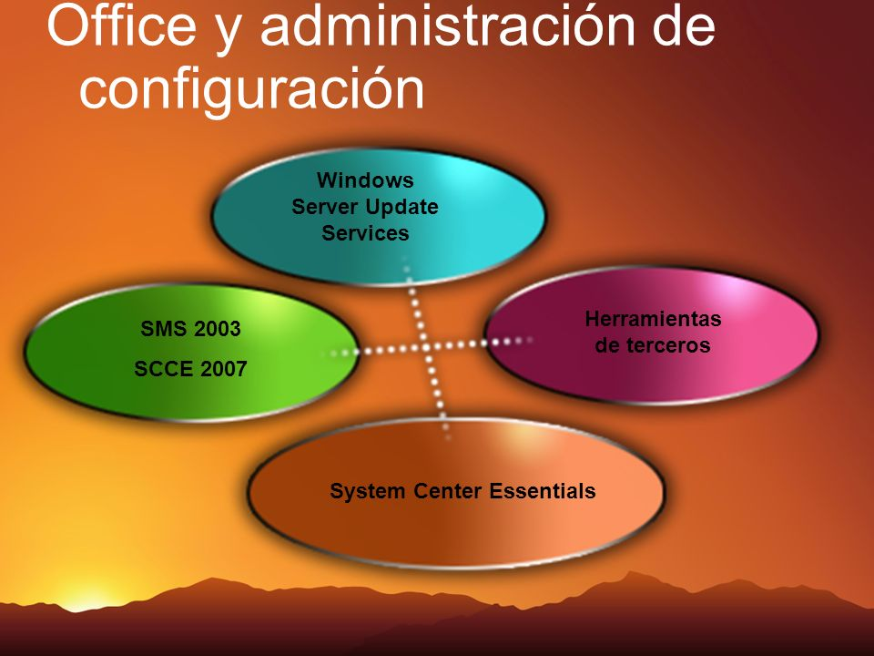 Office y administración de configuración Windows Server Update Services SMS 2003 SCCE 2007 Herramientas de terceros System Center Essentials