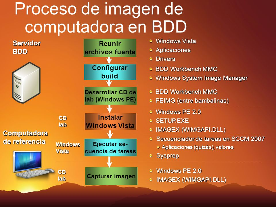 Proceso de imagen de computadora en BDD Reunir archivos fuente Instalar Windows Vista Configurar build Windows Vista AplicacionesDrivers Ejecutar se- cuencia de tareas BDD Workbench MMC Windows System Image Manager Windows PE 2.0 SETUP.EXE IMAGEX (WIMGAPI.DLL) Servidor BDD CD lab Computadora de referencia Secuenciador de tareas en SCCM 2007 Aplicaciones (quizás), valores Sysprep Windows Vista Capturar imagen CD lab Windows PE 2.0 IMAGEX (WIMGAPI.DLL) Desarrollar CD de lab (Windows PE) BDD Workbench MMC PEIMG (entre bambalinas)