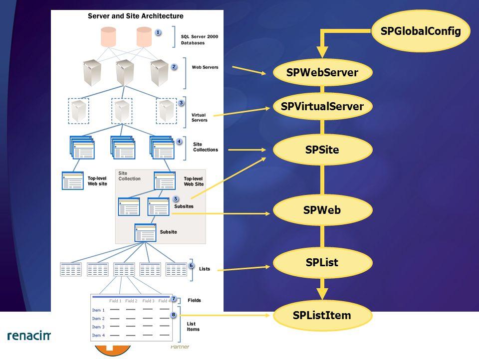 SPVirtualServer SPWebServer SPGlobalConfig SPSite SPWeb SPList SPListItem