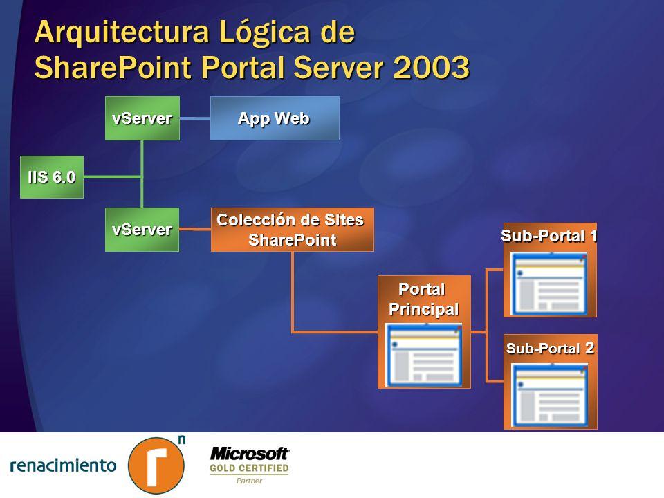 PortalPrincipal Arquitectura Lógica de SharePoint Portal Server 2003 IIS 6.0 vServer vServer App Web Colección de Sites SharePoint Sub-Portal 1 Sub-Po
