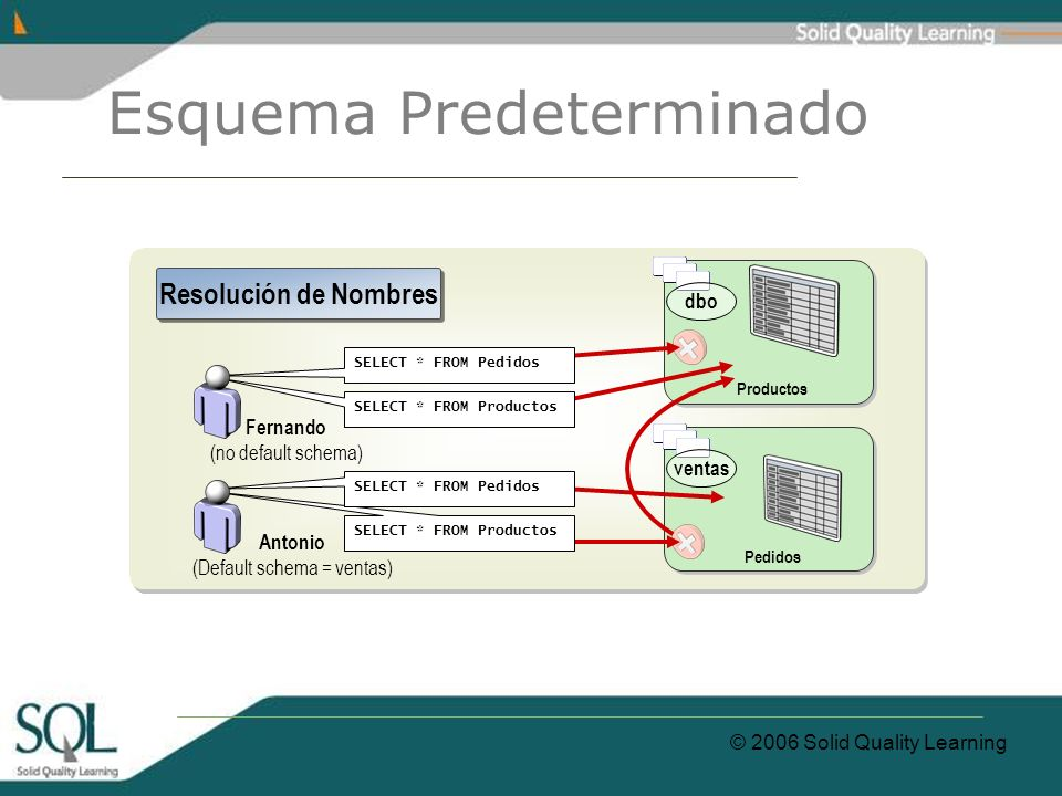 © 2006 Solid Quality Learning Esquema Predeterminado Productos Pedidos SELECT * FROM Productos SELECT * FROM Pedidos SELECT * FROM Productos SELECT * FROM Pedidos Fernando (no default schema) Antonio (Default schema = ventas) Resolución de Nombres ventas dbo
