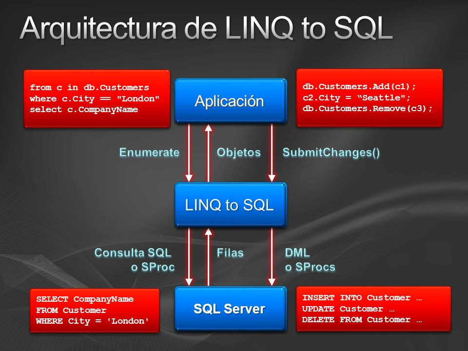 AplicaciónAplicación LINQ to SQL SQL Server from c in db.Customers where c.City == London select c.CompanyName from c in db.Customers where c.City == London select c.CompanyName SELECT CompanyName FROM Customer WHERE City = London SELECT CompanyName FROM Customer WHERE City = London db.Customers.Add(c1); c2.City = Seattle ; db.Customers.Remove(c3); db.Customers.Add(c1); c2.City = Seattle ; db.Customers.Remove(c3); INSERT INTO Customer … UPDATE Customer … DELETE FROM Customer … INSERT INTO Customer … UPDATE Customer … DELETE FROM Customer …