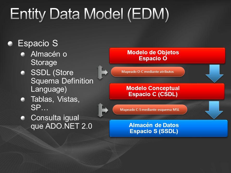 Espacio S Almacén o Storage SSDL (Store Squema Definition Language) Tablas, Vistas, SP… Consulta igual que ADO.NET 2.0 Modelo de Objetos Espacio O Modelo Conceptual Espacio C (CSDL) Almacén de Datos Espacio S (SSDL) Mapeado O-C mediante atributos Mapeado C-S mediante esquema MSL