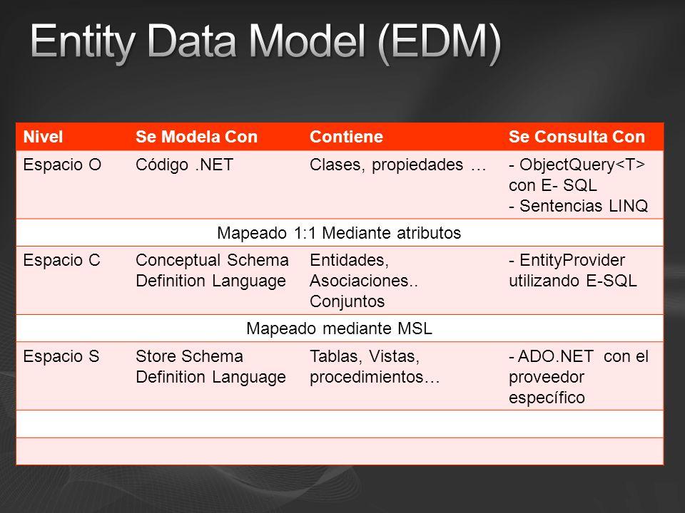 NivelSe Modela ConContieneSe Consulta Con Espacio OCódigo.NETClases, propiedades …- ObjectQuery con E- SQL - Sentencias LINQ Mapeado 1:1 Mediante atributos Espacio CConceptual Schema Definition Language Entidades, Asociaciones..