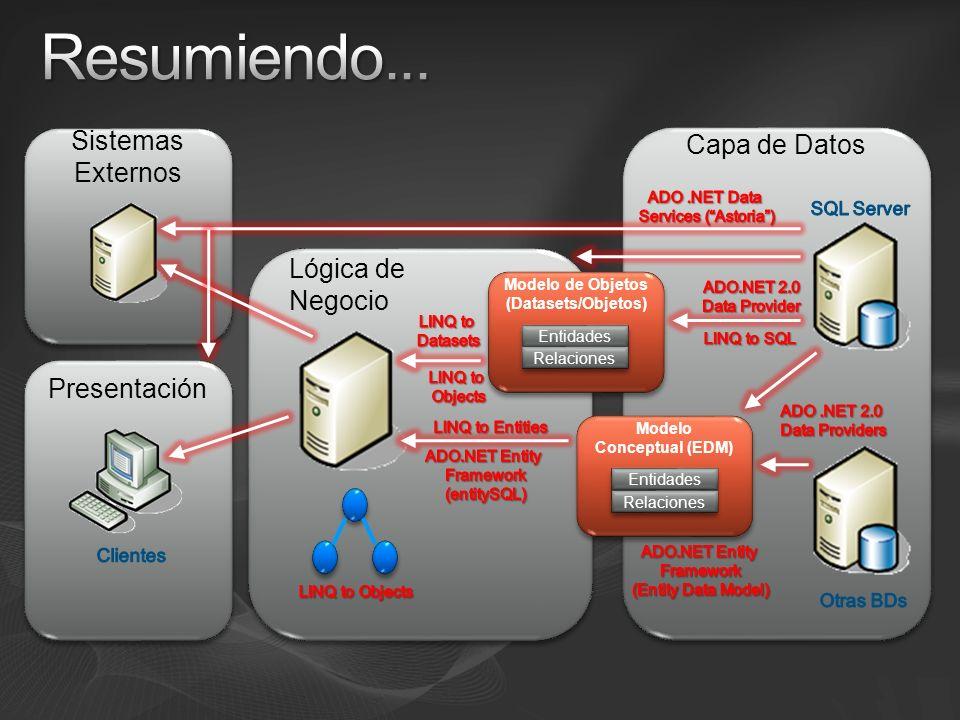 Sistemas Externos Capa de Datos Presentación Lógica de Negocio Modelo Conceptual (EDM) Entidades Relaciones Modelo de Objetos (Datasets/Objetos) Entidades Relaciones