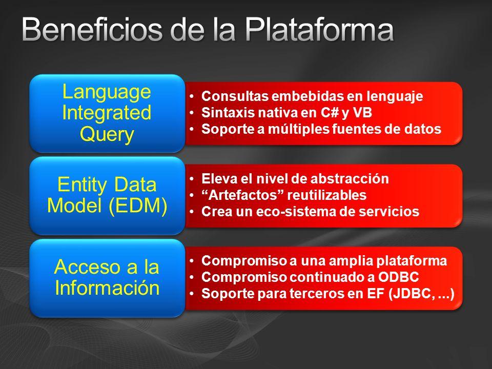 Lógica de Negocio Sistemas Externos Capa de Datos Presentación Modelo Conceptual (EDM) Entidades Relaciones Modelo de Objetos (Datasets/Objetos) Entidades Relaciones