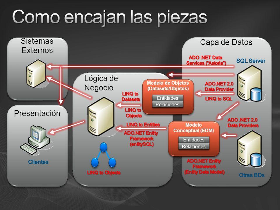 Entity Data Model (EDM) Vocabulario para describir el esquema del modelo conceptual Dibuja la aplicación que quieras ver Entidades Tipos distintos Propiedades simples o complejas Relaciones Describe las relaciones entre las entidades Declaradas explícitamente: Nombre y cardinalidad