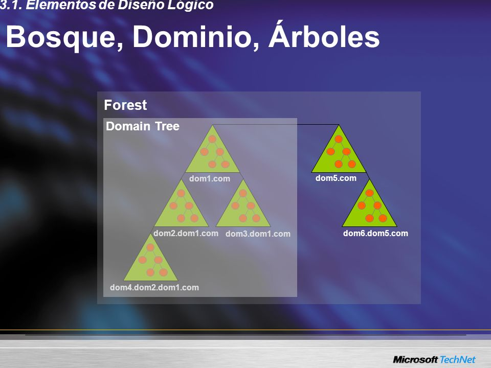 Forest Bosque, Dominio, Árboles dom1.com dom2.dom1.com dom3.dom1.com dom4.dom2.dom1.com dom5.com dom6.dom5.com Domain Tree 3.1. Elementos de Diseño Ló