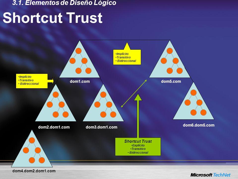 dom1.com Shortcut Trust dom2.dom1.comdom3.dom1.com dom4.dom2.dom1.com dom5.com dom6.dom5.com Implícito Transitivo Bidireccional Implícito Transitivo B