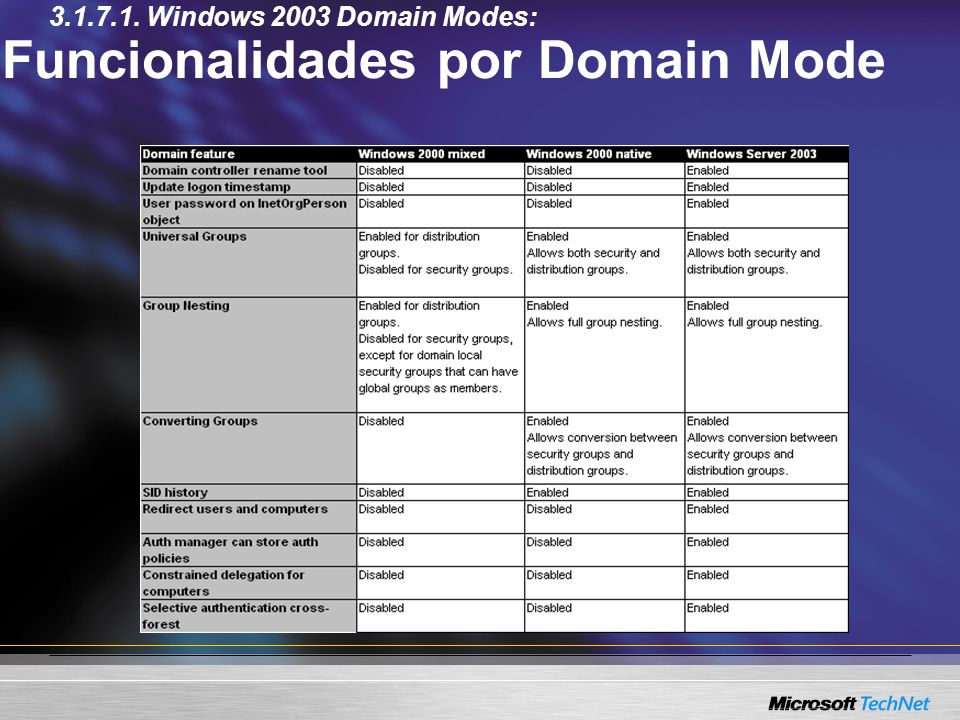 Funcionalidades por Domain Mode 3.1.7.1. Windows 2003 Domain Modes: