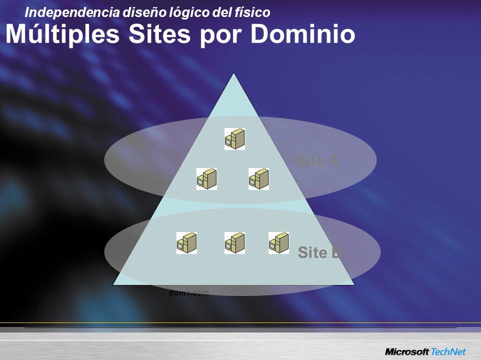 dom1.com Site BSite A Múltiples Sites por Dominio Independencia diseño lógico del físico