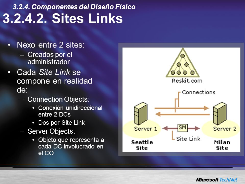 3.2.4.2. Sites Links Nexo entre 2 sites: –Creados por el administrador Cada Site Link se compone en realidad de: –Connection Objects: Conexión unidire