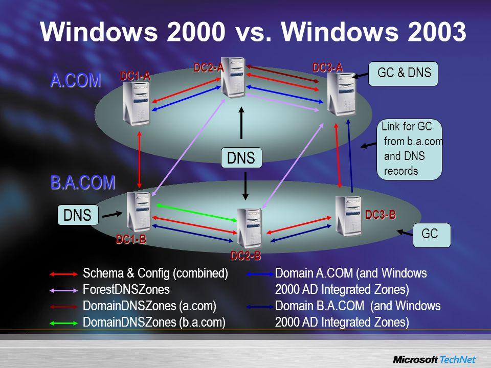 Windows 2000 vs. Windows 2003 A.COM B.A.COM Domain A.COM (and Windows 2000 AD Integrated Zones) Domain B.A.COM (and Windows 2000 AD Integrated Zones)
